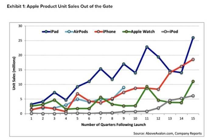 AirPods kulaklıklar dönemine göre Apple'ın en çok satan ikinci ürünü oldu