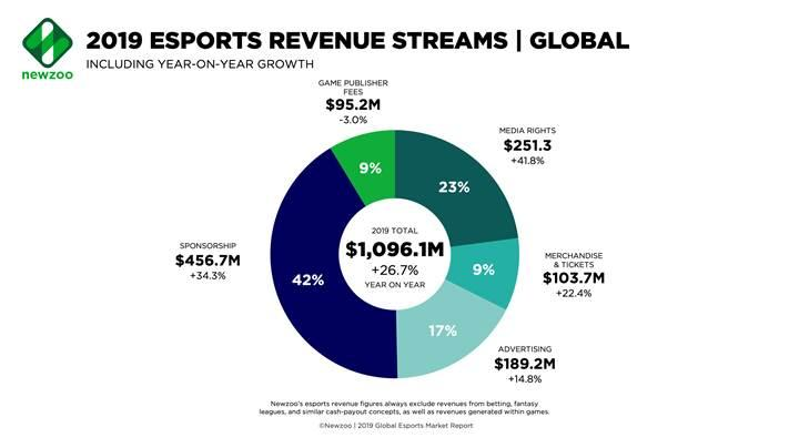E-Spor gelirleri bu yıl 1 milyar dolar seviyesini geride bırakacak