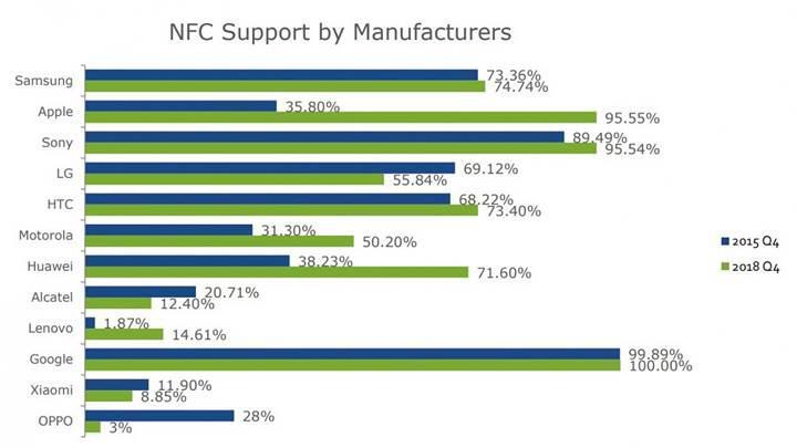 NFC'li telefon üretim oranları