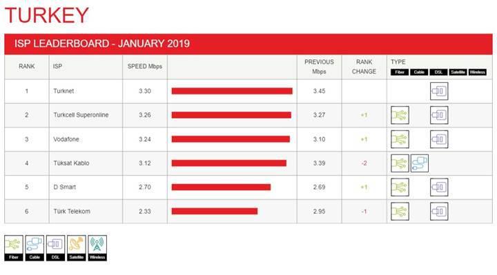 Netflix en güncel internet hızları raporunu yayınladı