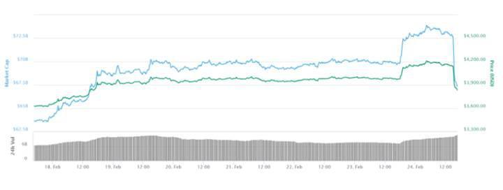 Bitcoin aniden 3,900 doların altına düştü
