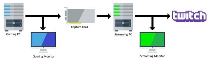 Nvidia kartlara OBS'de %66'ya varan performans iyileştirmesi geldi