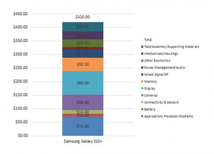 Samsung Galaxy S10 Plus'ın maliyeti belli oldu