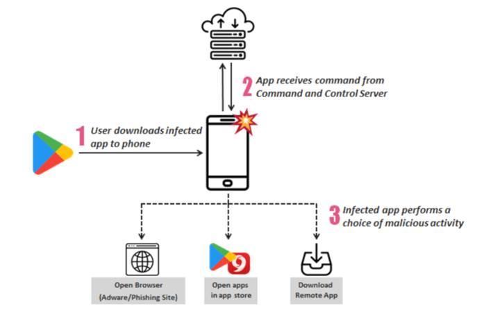 Google Play mağazasında reklam yazılımı barındıran yüzlerce uygulama tespit edildi