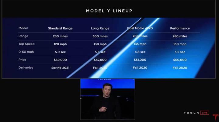 tesla model y özellikleri ve fiyatı