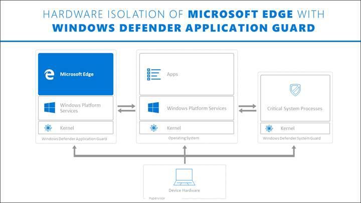 Microsoft, Firefox ve Chrome için Windows Defender eklentisini duyurdu