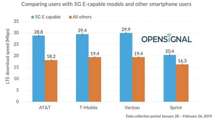 AT&T'nin 5G E'si diğer firmaların 4G'sinden yavaş