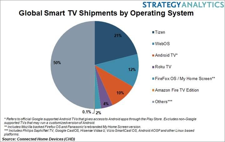 Akıllı televizyon işletim sistemi istatistiği
