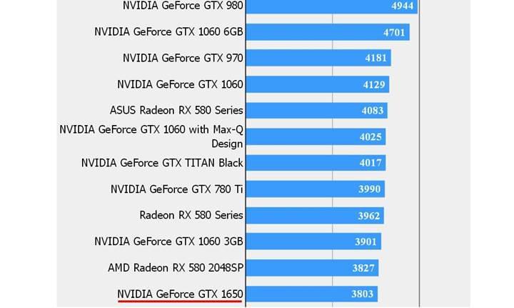 GTX 1650'nin benchmark testi sızdı, RX 570 almaya değer mi?