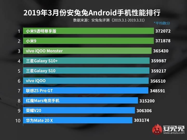 AnTuTu en performanslı Android telefonlar listesini Mart ayı için güncelledi
