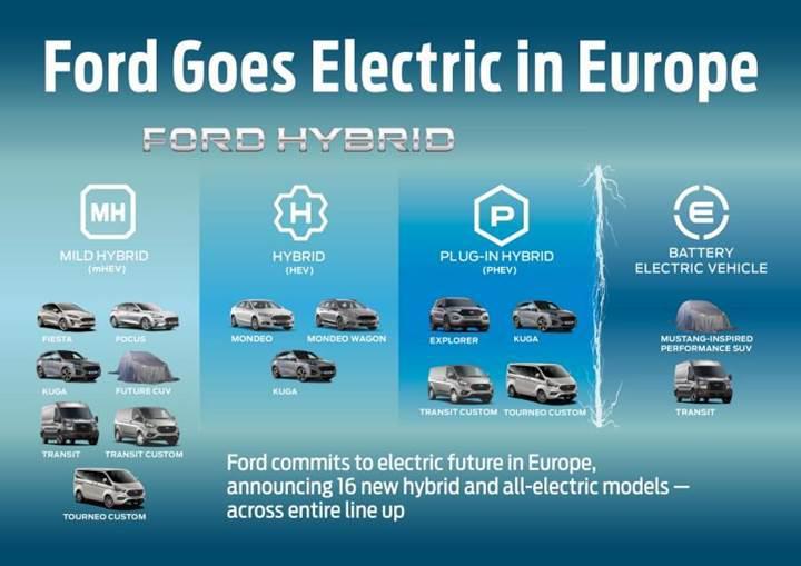 Yeni Ford Puma'dan ilk resmi görsel geldi: Bu yıl satışa sunulacak