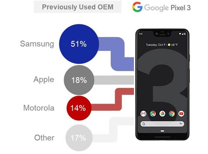 Samsung akıllı telefon kullananlar, Google Pixel'e yöneliyor