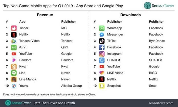 App Store'da ′oyun dışı en çok kazanan mobil uygulama′ Tinder oldu