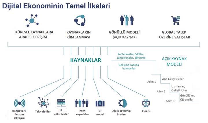 """Türkiye'de ve Dünya'da """"Dijital Ekonomi"""" değişimi"""