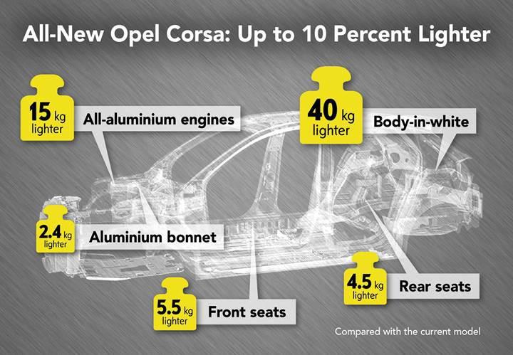 Yeni Opel Corsa, selefine kıyasla yüzde 10 hafifleyecek