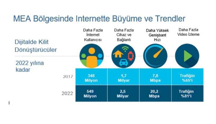 Orta Doğu ve Afrika bölgesinde internet kullanıcı sayısı yüzde 41 artacak