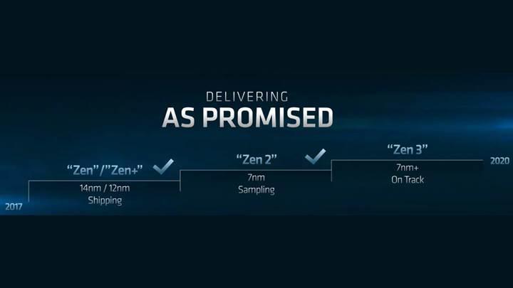 AMD'nin Zen 3'te kullanacağı litografi sızdı, %10 enerji verimli olacak