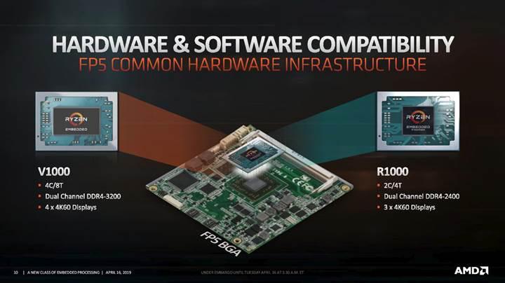 AMD yeni entegre APU çözümünü duyurdu
