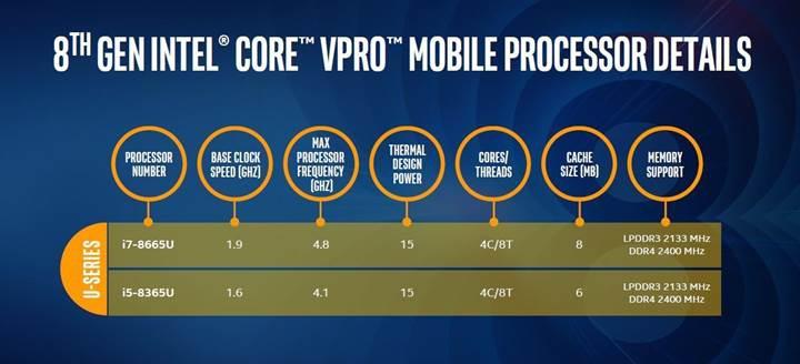Çekirdek seviyesinde güvenlik sunan yeni Intel işlemciler duyuruldu