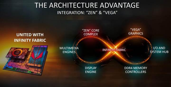 AMD Ryzen 3 3200G APU'su görüntülendi