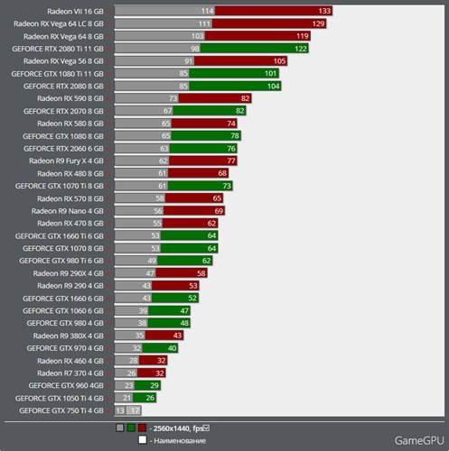 AMD kartlar, Vulkan API'siyle çalışan World War Z'de NVIDIA muadillerine fark attı