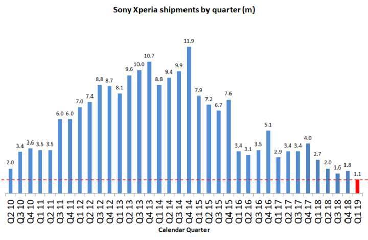 Sony Mobile düşüşe devam ediyor