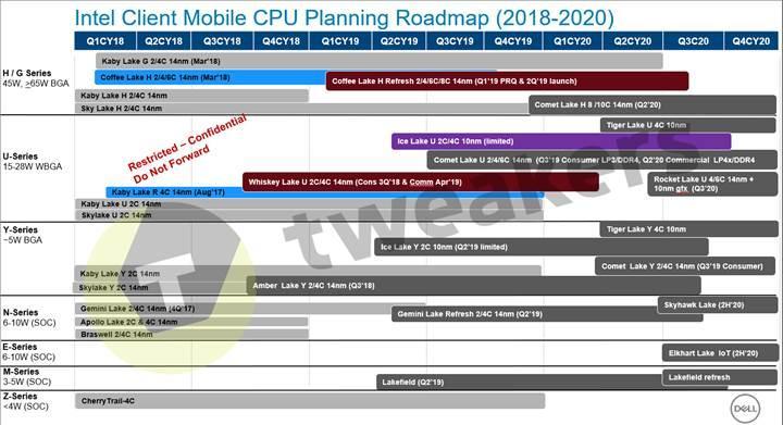 Intel'in 10. nesil mobil işlemcileri sızdı: 800 Mhz taban frekansı yolda