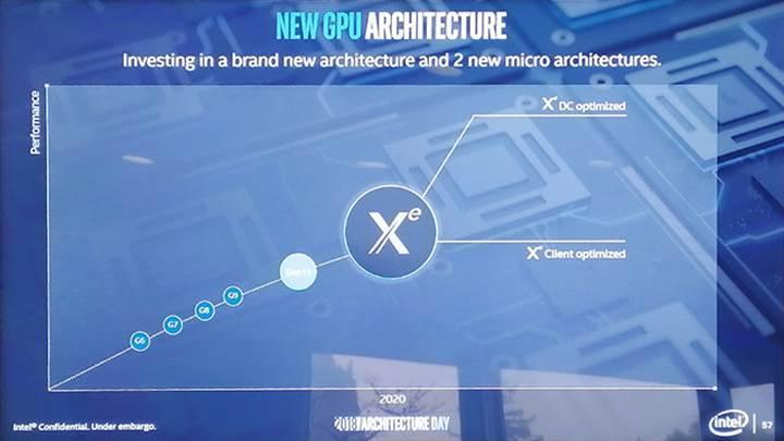 Intel'in bazı Xe GPU'ları Ray Tracing'e donanımsal destek sunacak