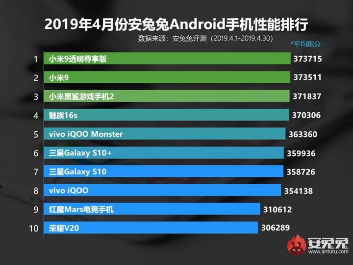 AnTuTu Nisan ayı Android listesi