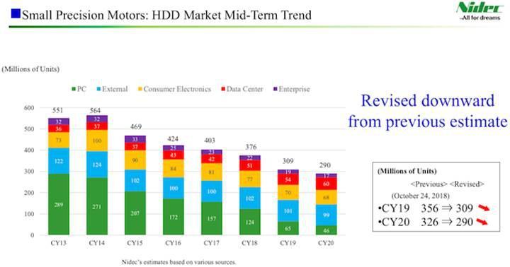 PC HDD sevkiyatlarında yüzde 50 düşüş bekleniyor