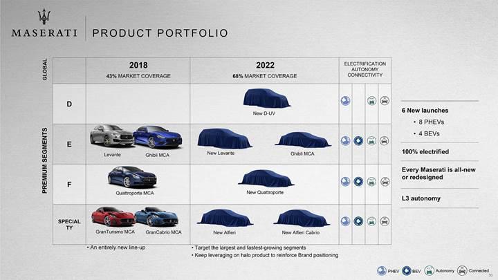 Ferrari artık Maserati otomobiller için motor üretmeyecek