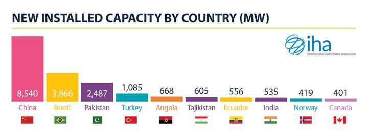 Türkiye, hidroelektriğe eklediği kapasite ile dördüncü sırada