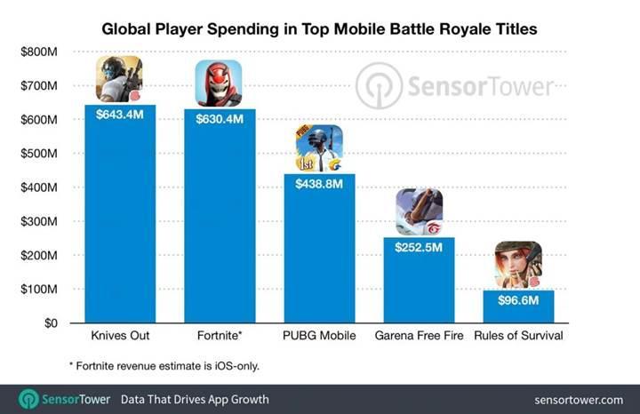 Battle royale türü mobilde 2 milyar dolar gelir elde etti