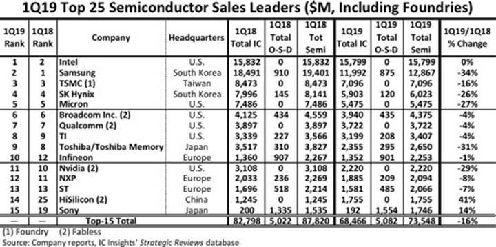 Yonga pazarında lider yeniden Intel
