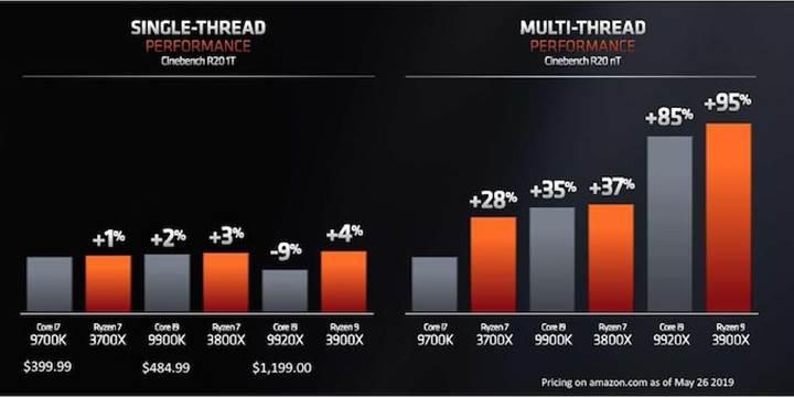 AMD 3. nesil Ryzen işlemcilerini görücüye çıkardı: %13 IPC artışı, 12 çekirdek ve  daha fazlası