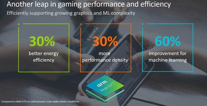 Mali-G77 ile yapay zekâ işlemlerde yüzde 60 daha iyi performans