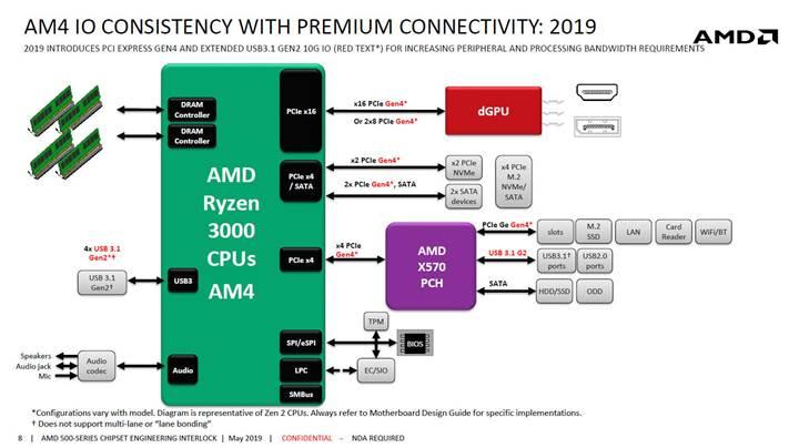 Fiyat-performansa oynayan AMD stratejisi tarih oluyor
