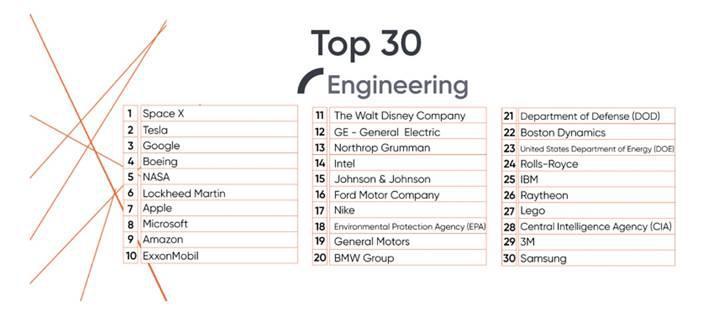 ABD'deki mühendislik fakültesi öğrencileri en çok SpaceX'te çalışmak istiyor