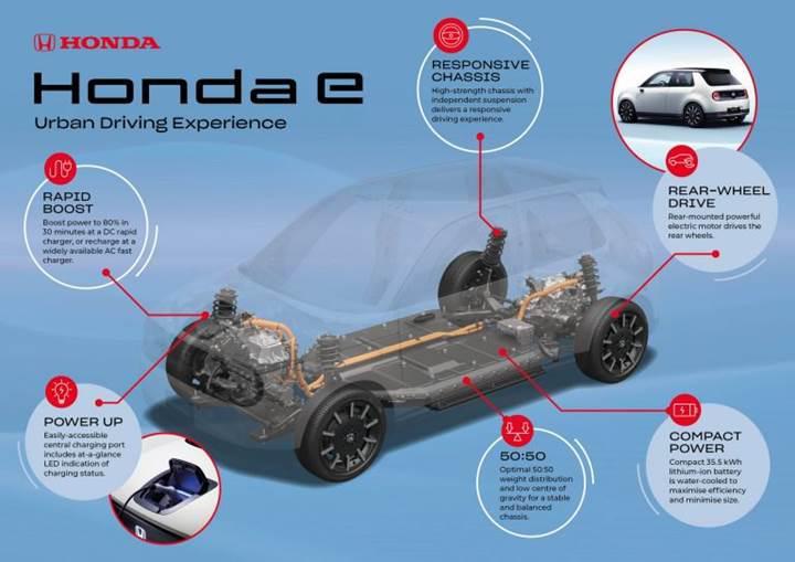 Elektrikli Honda e'nin platformuna ait bilgiler paylaşıldı
