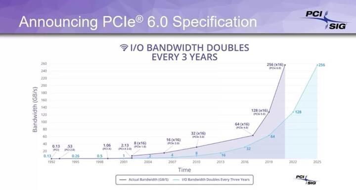 PCIe 6 standardı duyuruldu