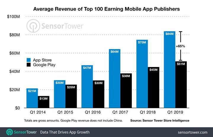 iOS uygulama geliştiricileri, Android geliştiricilerinden yüzde 64 daha fazla kazanıyor