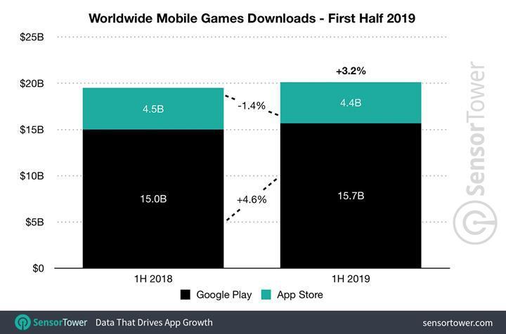 Yılın ilk yarısında mobil uygulamalara 40 milyar dolar harcadık