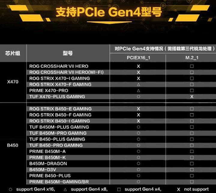 AMD 400 serisi çipsetlerde PCIe 4.0 kavgası