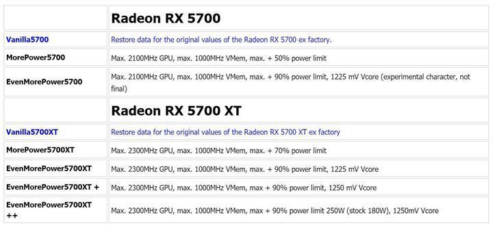 AMD RX 5700 XT ile 2.2 GHz üzerine çıkıldı