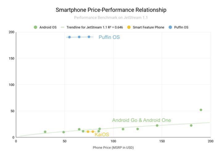 Puffin OS akıllı telefon pazarında devrim yapma niyetinde
