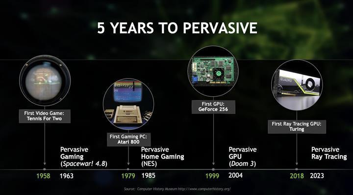 Ray tracing 2023 yılından itibaren oyunlarda gereksinim haline gelecek
