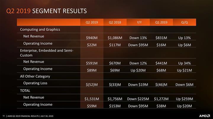 AMD geçen yıla göre büyük düşüş yaşıyor