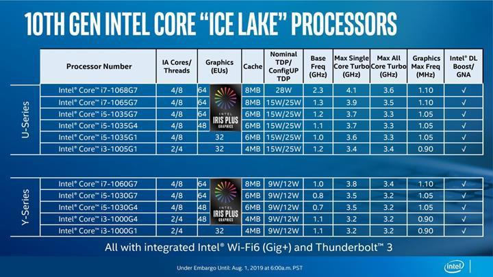 Intel 10. Nesil 10 nm Ice Lake mobil işlemcilerini duyurdu