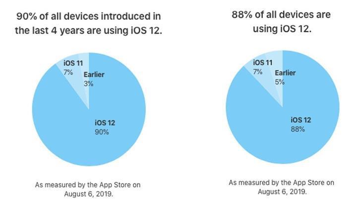 iOS 12 kullanım oranı yüzde 88'e ulaştı
