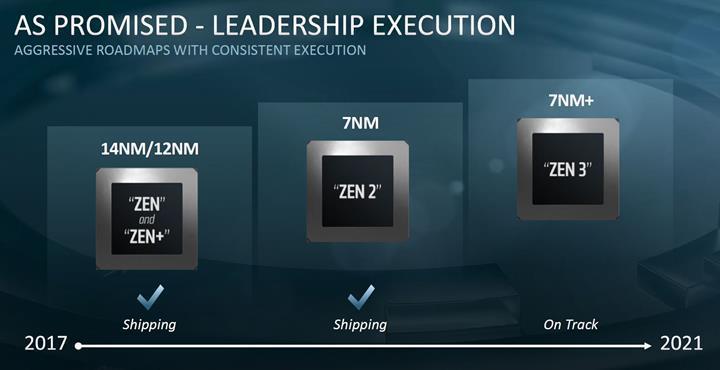AMD EPYC Rome'u duyurdu: Sunucu sınıfında 7 nm avantajı
